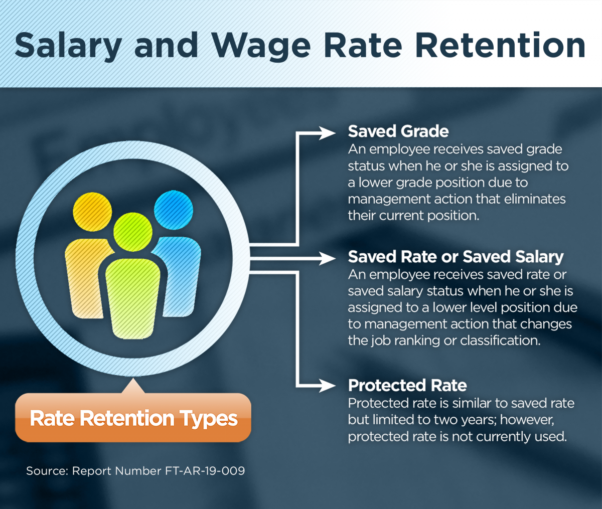 Salary and Wage Rate Retention