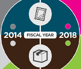 A Changing Mail Mix Image